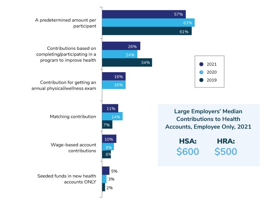 Large Employers' Contribution Strategies for HSAs, 2019-2021