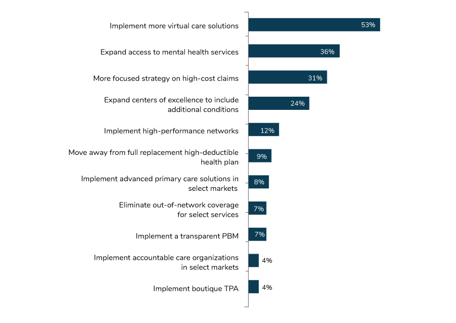 Large Employers' Top Health Care Priorities, 2021