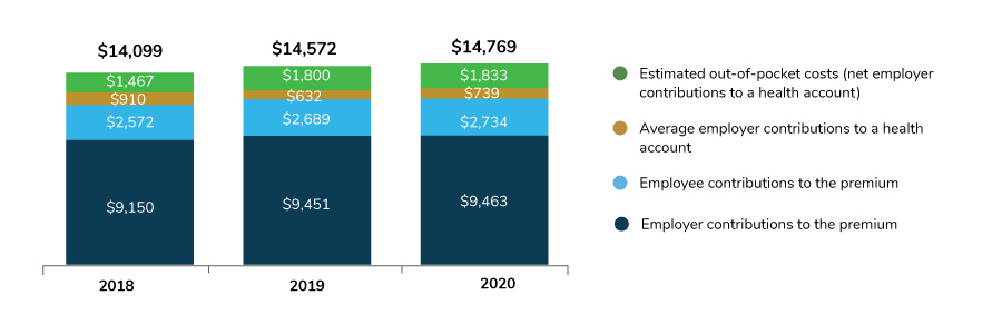 Large Employers' Estimated Health Care Costs, 2018-2020