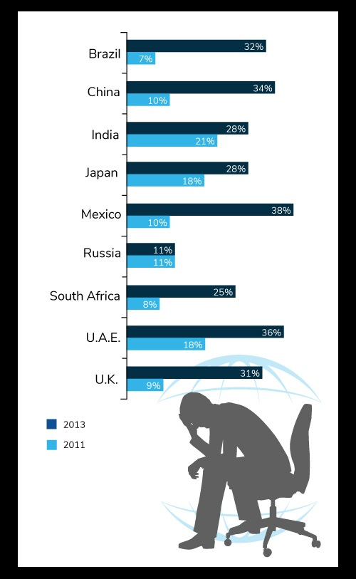 Prevalence of Stress and Depression by Country