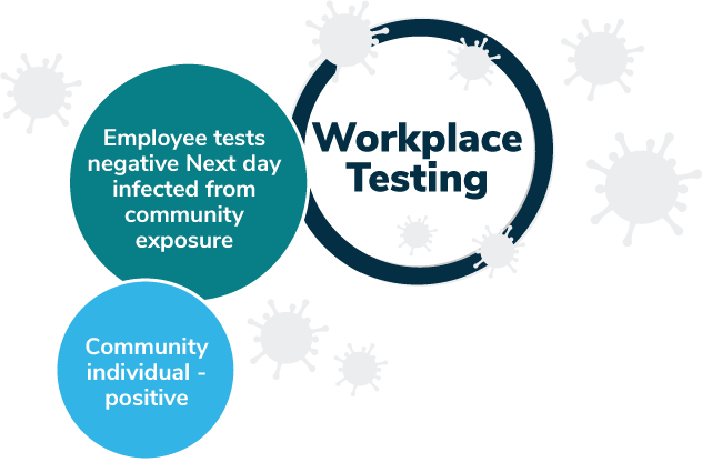 Community spread despite of workplace testing