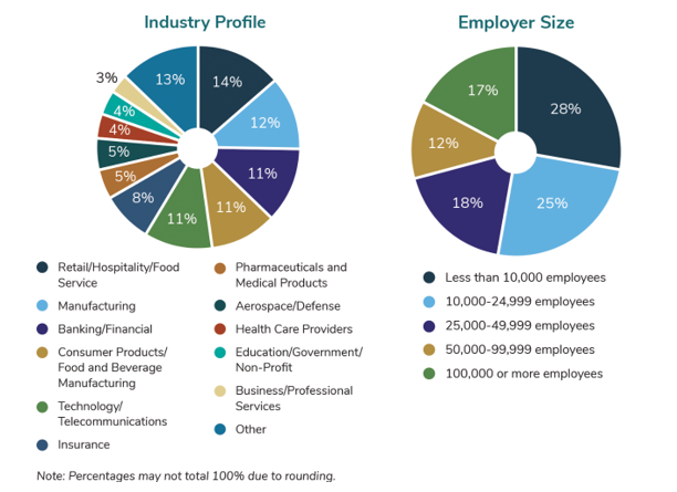2020 PDS profile and employer size