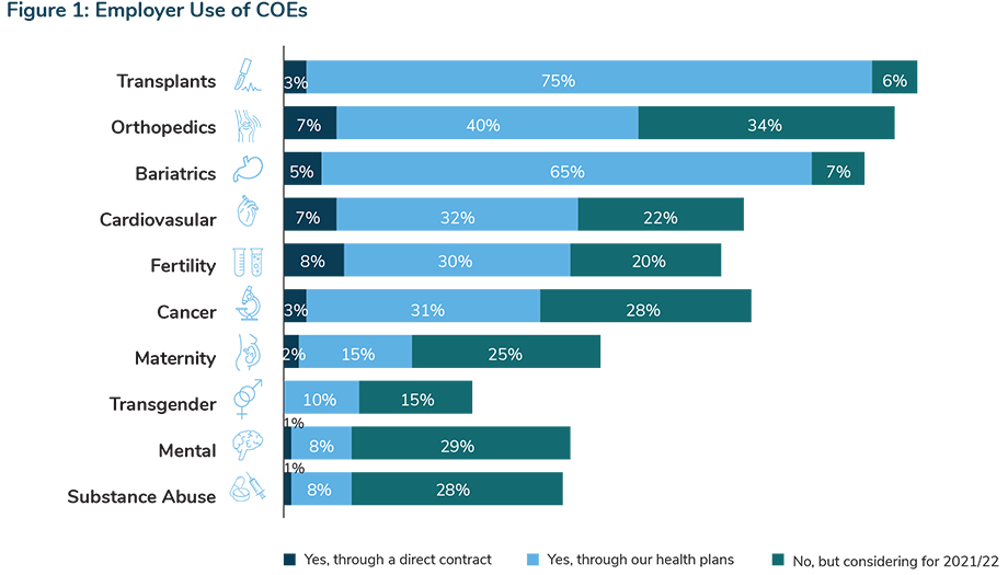 Employer Use of COEs
