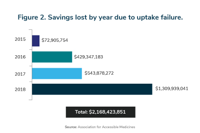 Rx Trends: Savings lost by year due to uptake failue