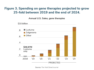 Rx Trends: spending on gene therapies project to grow 25-fold between 2018 and the end of 2024